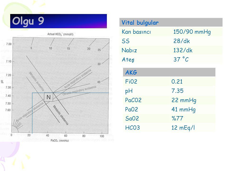 Olgu 9 Vital bulgular Kan basıncı 150/90 mmHg SS 28/dk Nabız 132/dk
