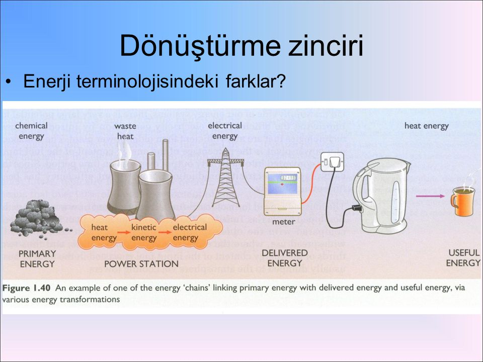 Dönüştürme zinciri Enerji terminolojisindeki farklar