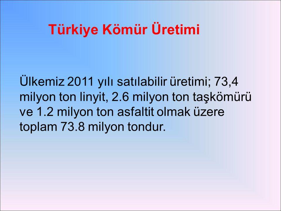 Türkiye Kömür Üretimi