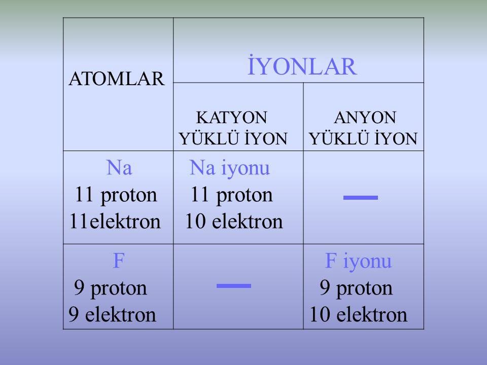 11 proton 11elektron Na iyonu 10 elektron F 9 proton 9 elektron