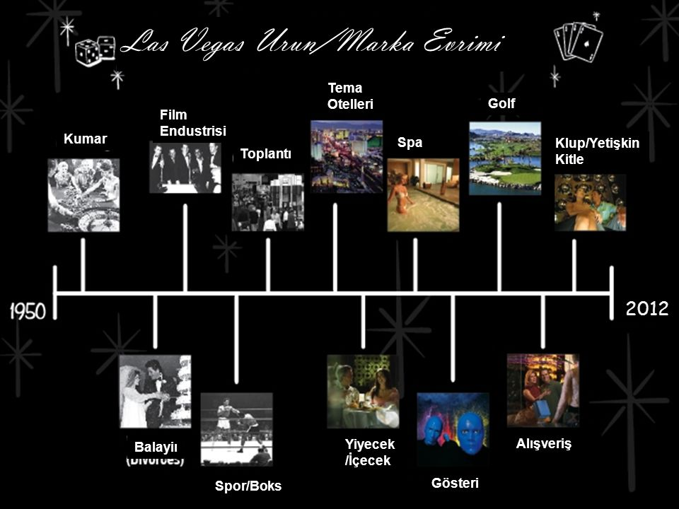 Las Vegas Urun/Marka Evrimi