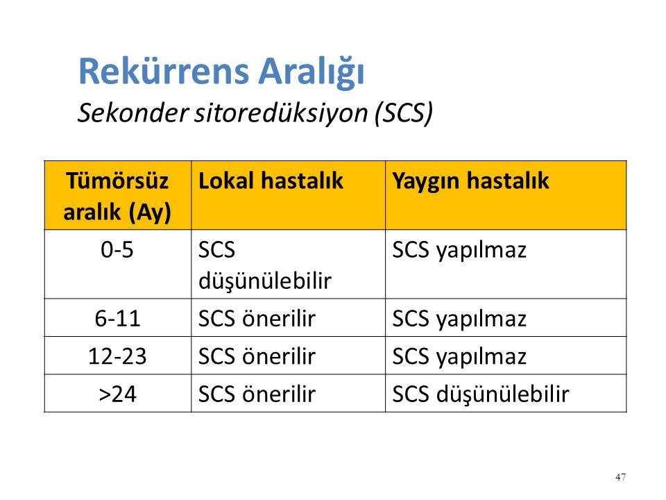 Rekürrens Aralığı Sekonder sitoredüksiyon (SCS)
