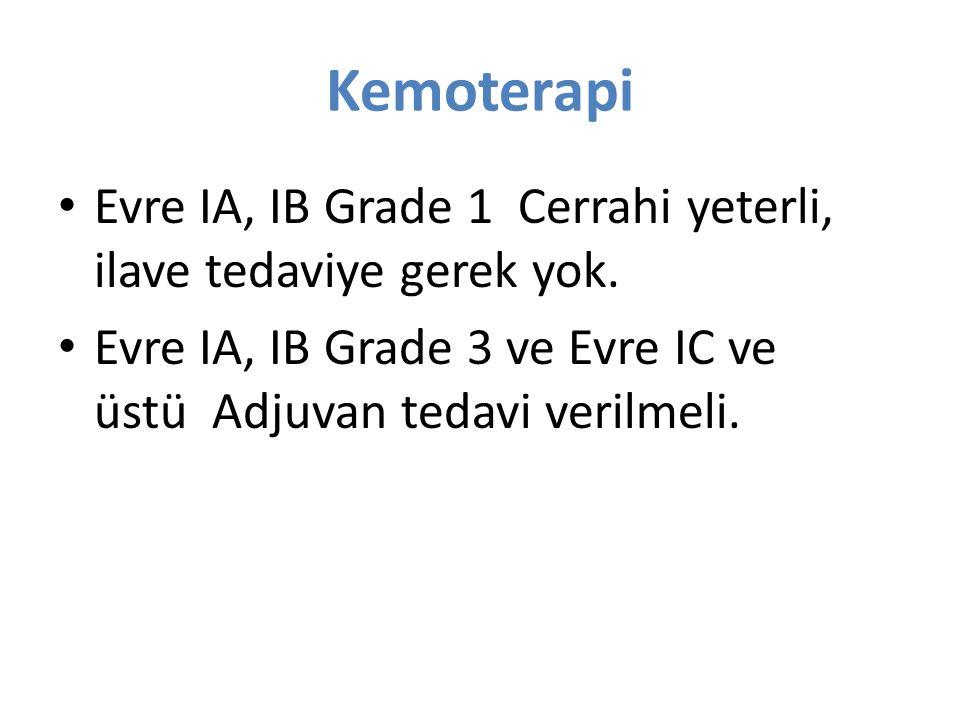 Kemoterapi Evre IA, IB Grade 1 Cerrahi yeterli, ilave tedaviye gerek yok.