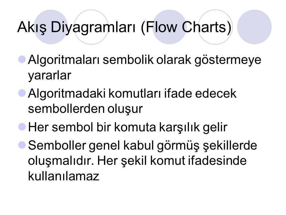 Akış Diyagramları (Flow Charts)