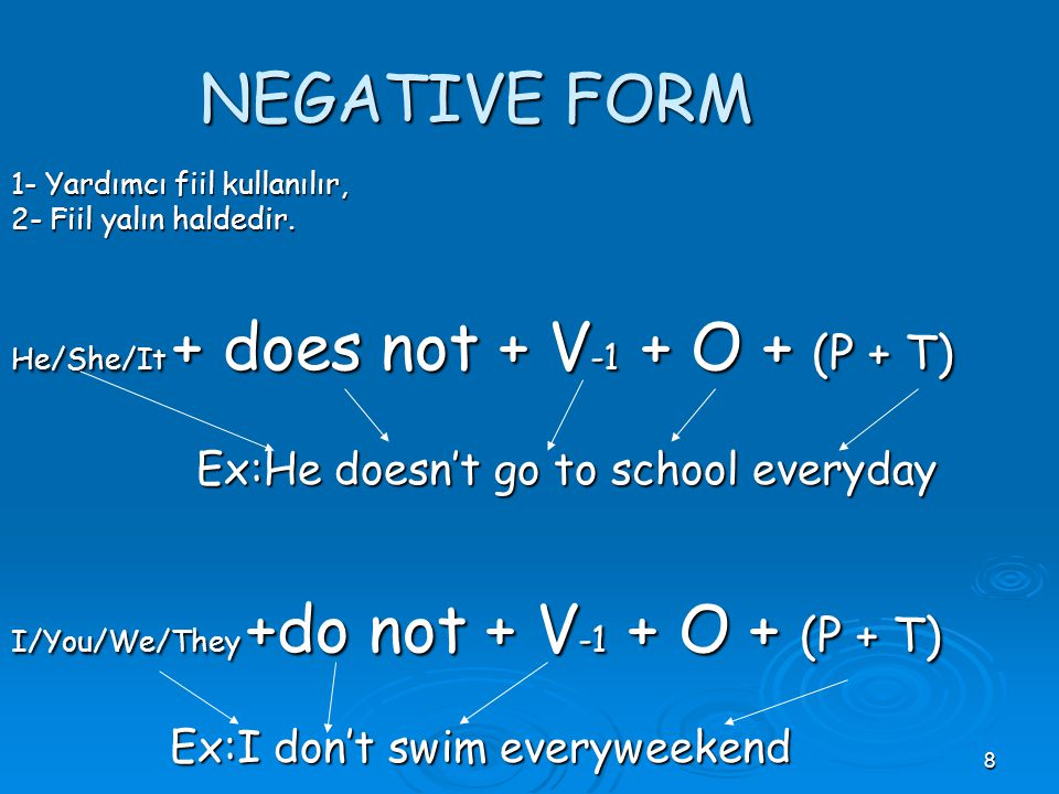 NEGATIVE FORM Ex:He doesn't go to school everyday