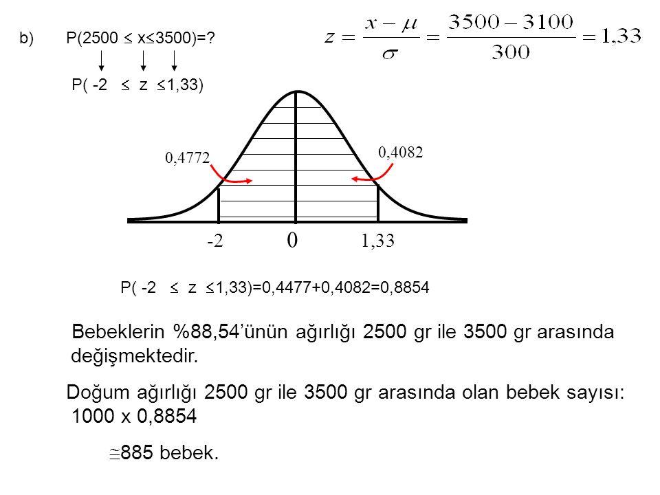 b) P(2500  x3500)= P( -2  z 1,33) 0,4082. 0,4772. -2. 1,33. P( -2  z 1,33)=0,4477+0,4082=0,8854.