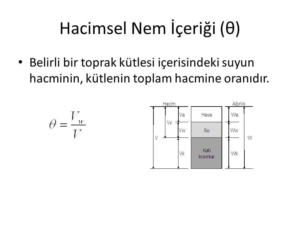 Hacimsel Nem İçeriği (θ)