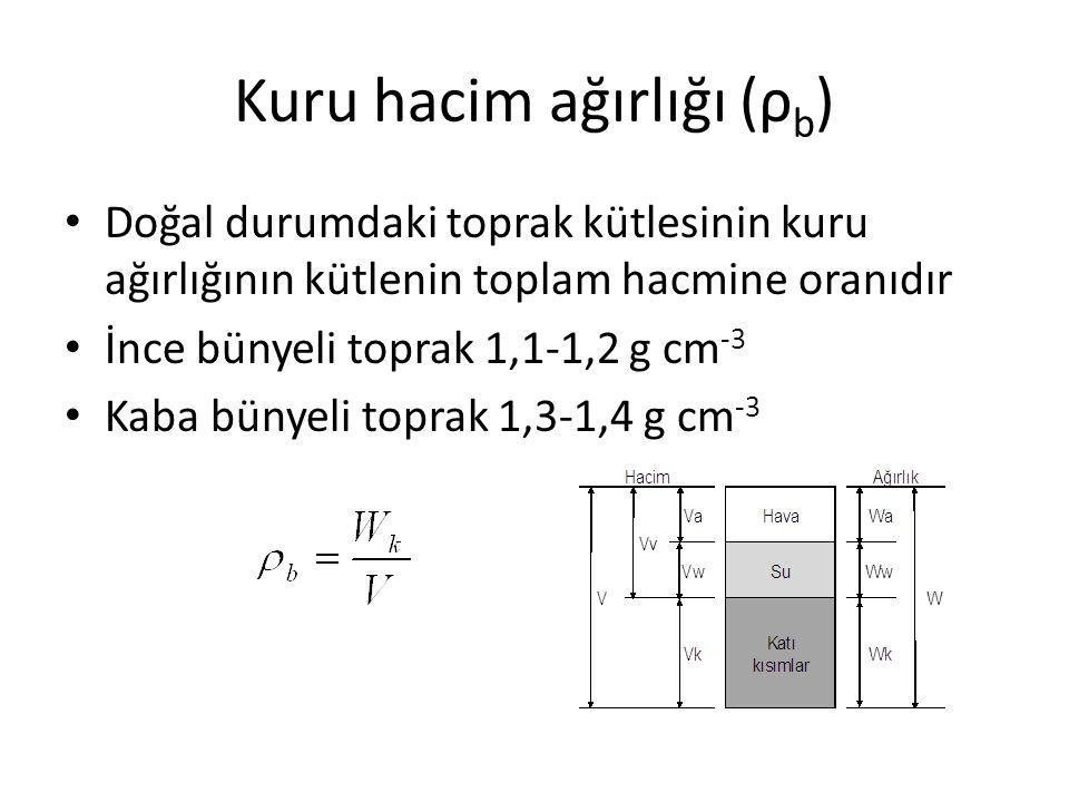 Kuru hacim ağırlığı (ρb)