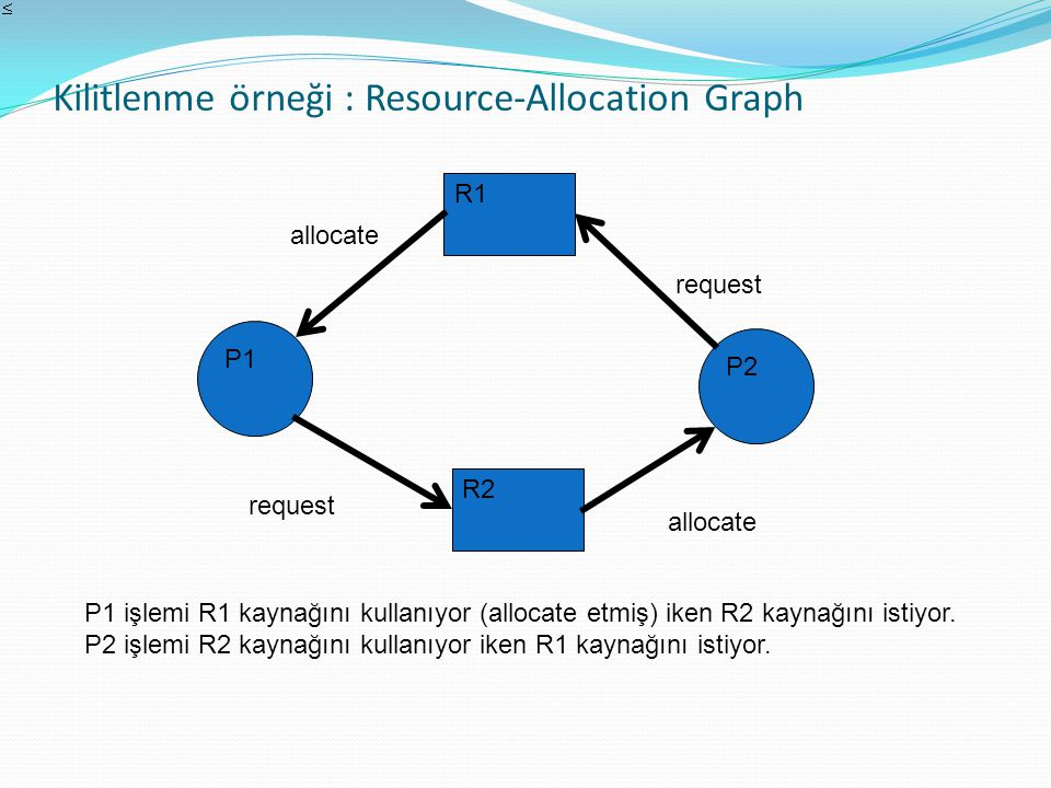 Kilitlenme örneği : Resource-Allocation Graph