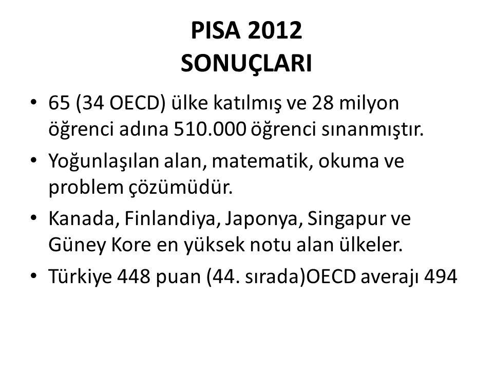 PISA 2012 SONUÇLARI 65 (34 OECD) ülke katılmış ve 28 milyon öğrenci adına 510.000 öğrenci sınanmıştır.