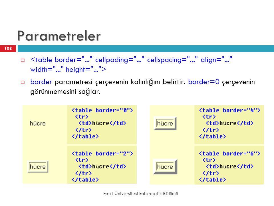 Parametreler <table border= ... cellpading= ... cellspacing= ... align= ... width= ... height= ... >