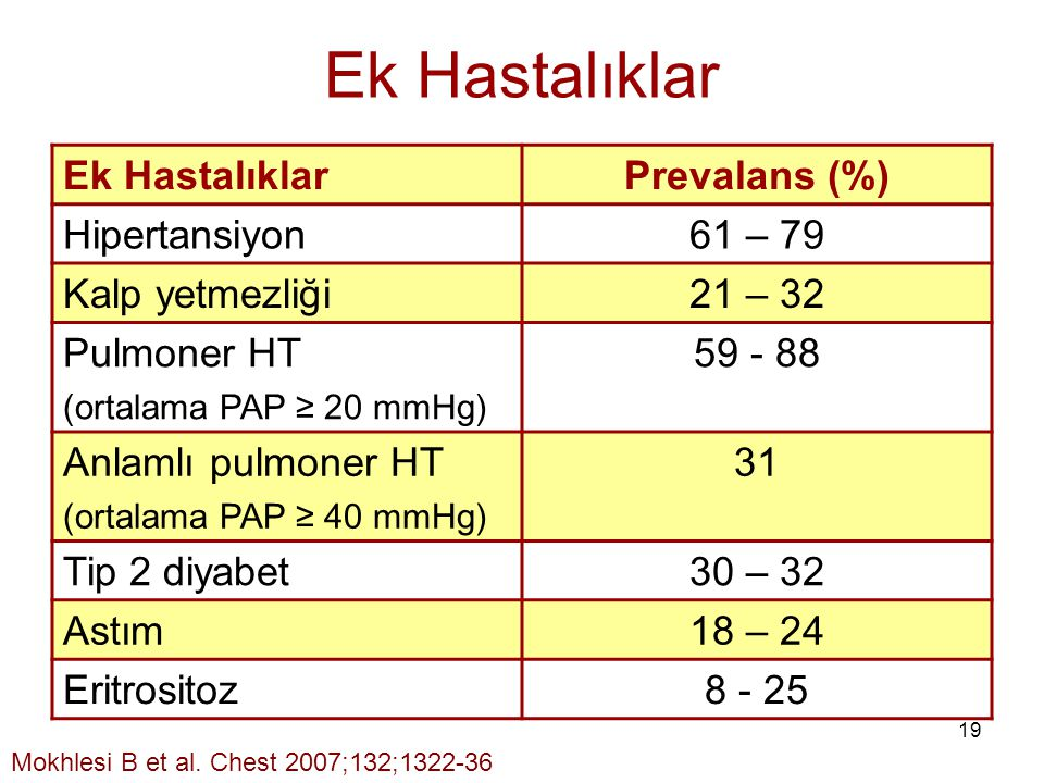Ek Hastalıklar Ek Hastalıklar Prevalans (%) Hipertansiyon 61 – 79