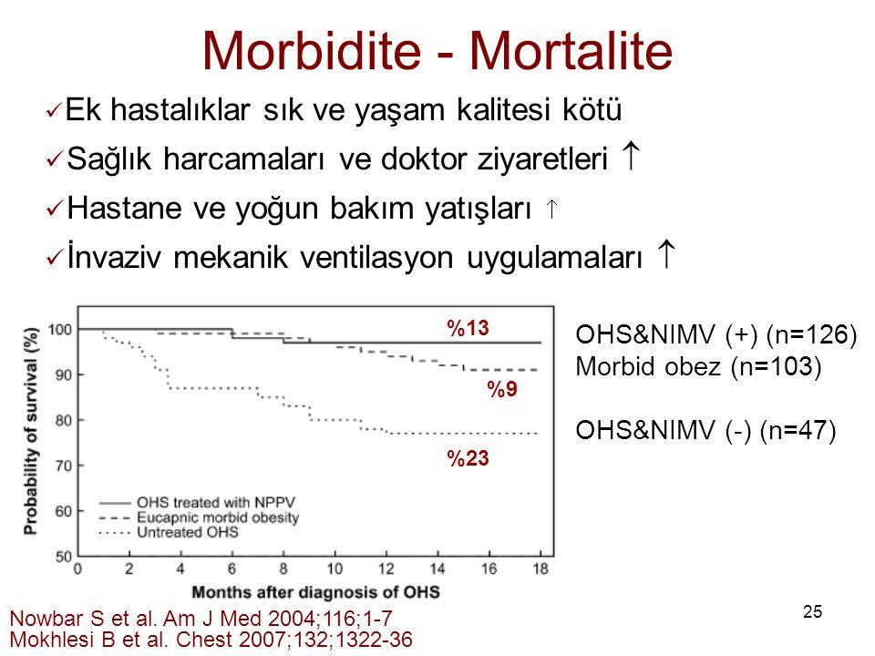 Morbidite - Mortalite Sağlık harcamaları ve doktor ziyaretleri 