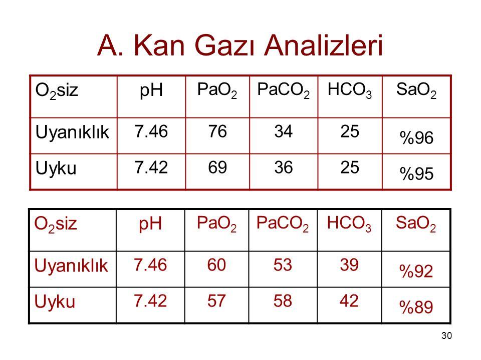 A. Kan Gazı Analizleri O2siz pH Uyanıklık Uyku O2siz pH Uyanıklık Uyku