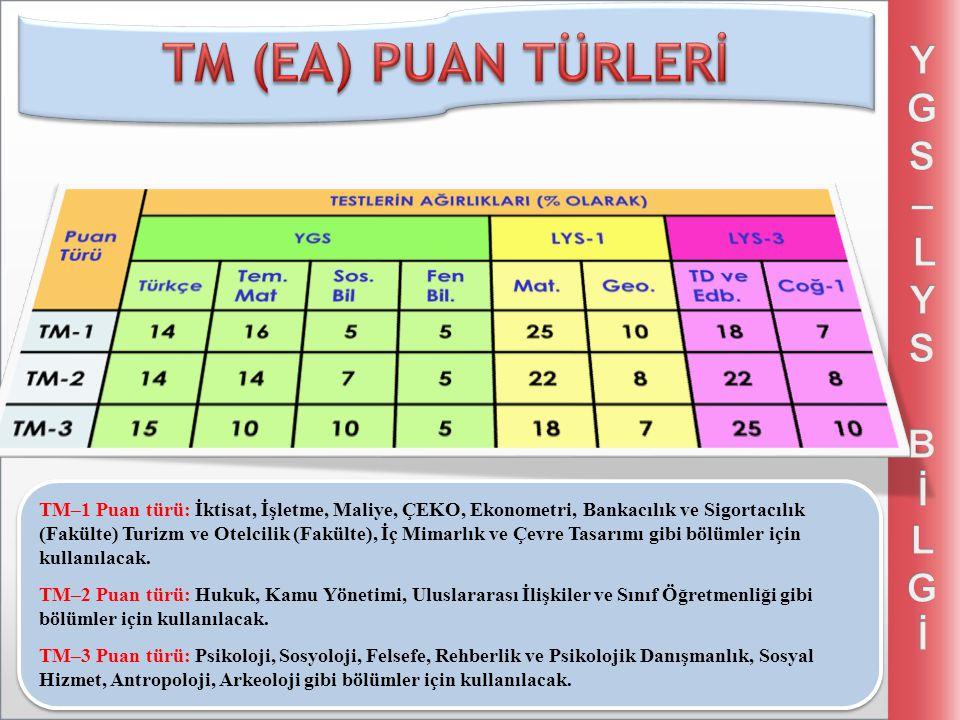 TM (EA) PUAN TÜRLERİ YGS – LYS Bİ LGİ