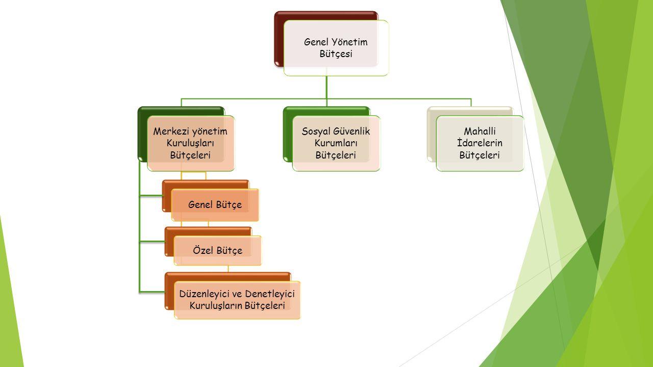 Merkezi yönetim Kuruluşları Bütçeleri
