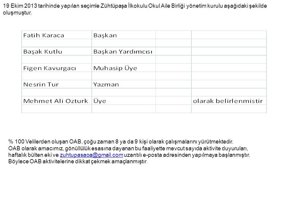 19 Ekim 2013 tarihinde yapılan seçimle Zühtüpaşa İlkokulu Okul Aile Birliği yönetim kurulu aşağıdaki şekilde oluşmuştur.