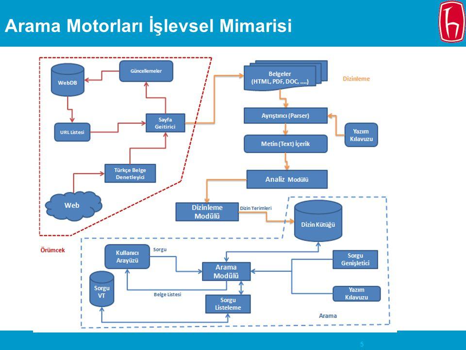 Arama Motorları İşlevsel Mimarisi