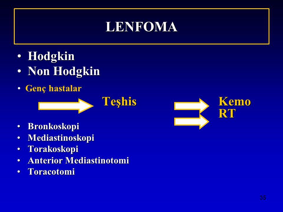 LENFOMA Hodgkin Non Hodgkin Teşhis Kemo RT Genç hastalar Bronkoskopi