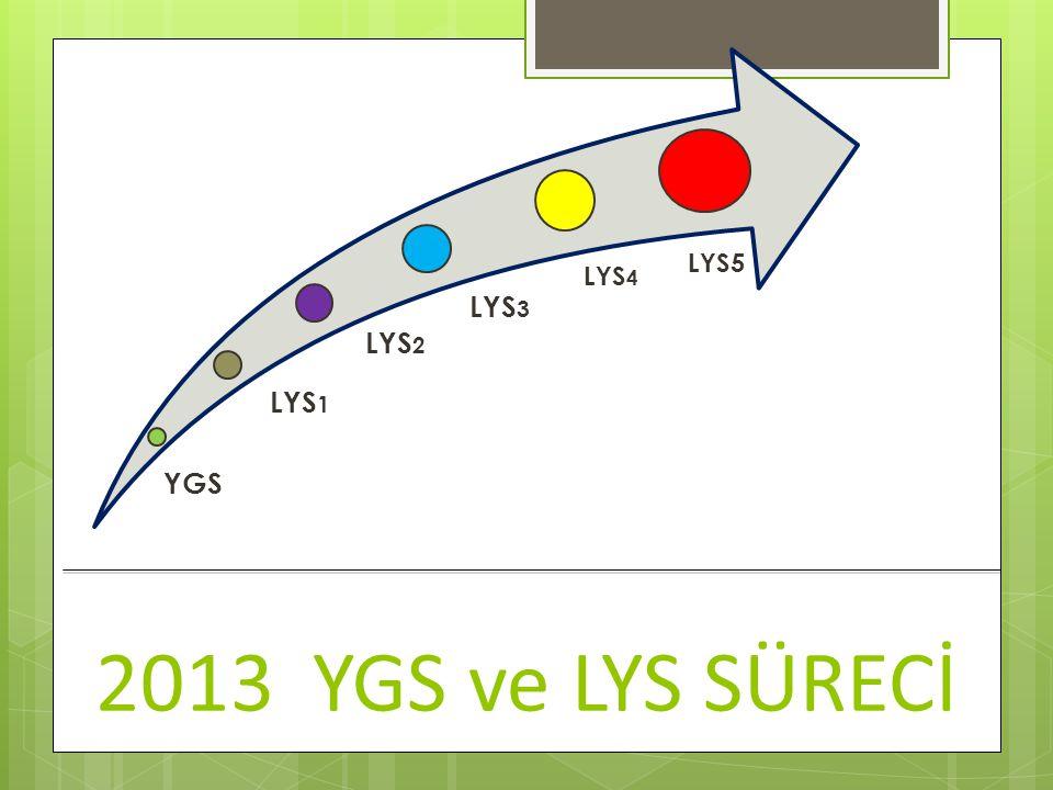 YGS LYS1 LYS2 LYS3 LYS4 LYS5 2013 YGS ve LYS SÜRECİ