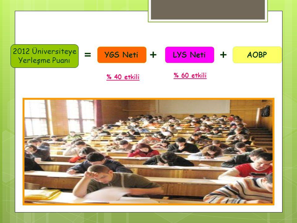 = + + 2012 Üniversiteye Yerleşme Puanı YGS Neti LYS Neti AOBP