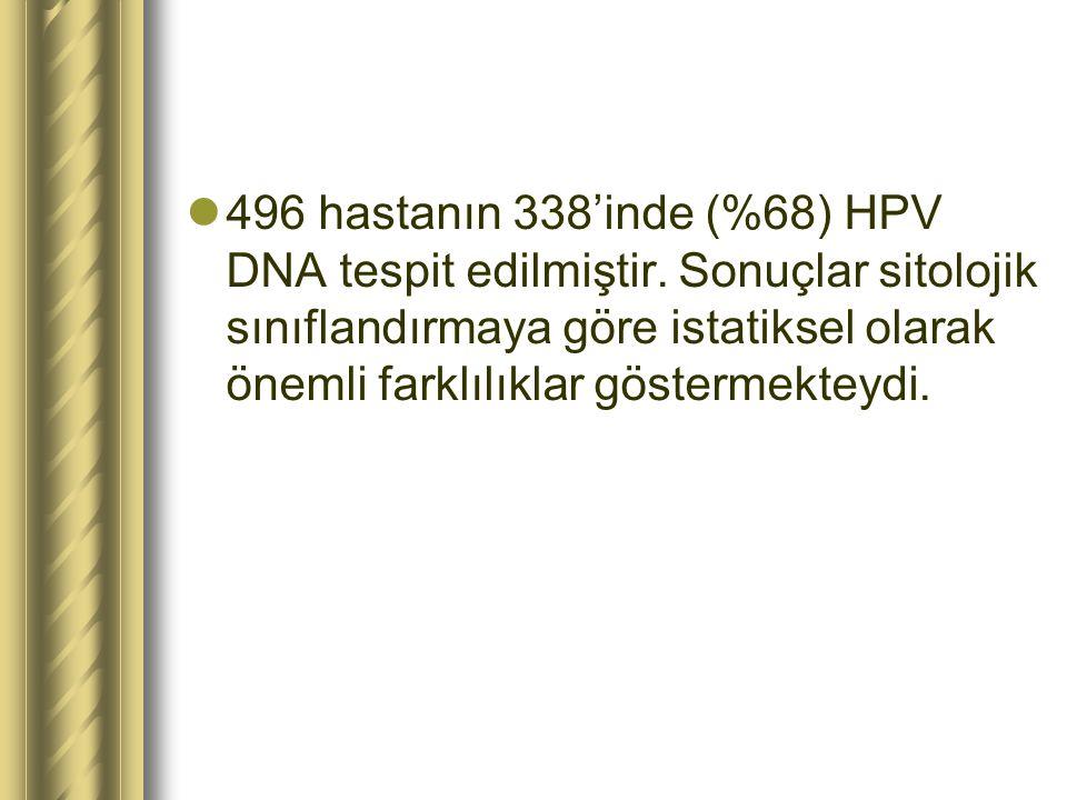 496 hastanın 338'inde (%68) HPV DNA tespit edilmiştir