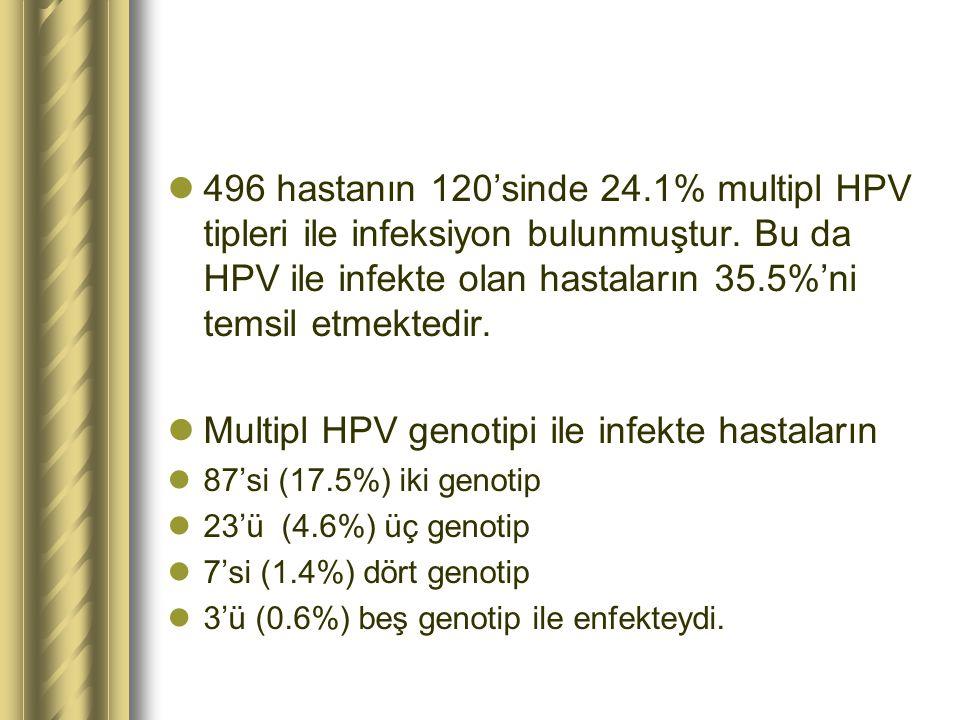 Multipl HPV genotipi ile infekte hastaların