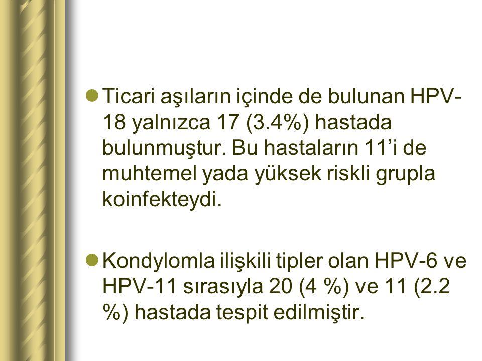 Ticari aşıların içinde de bulunan HPV-18 yalnızca 17 (3