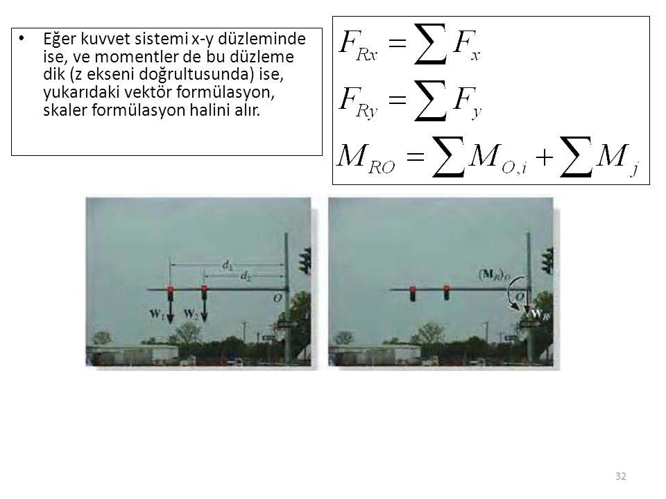 Eğer kuvvet sistemi x-y düzleminde ise, ve momentler de bu düzleme dik (z ekseni doğrultusunda) ise, yukarıdaki vektör formülasyon, skaler formülasyon halini alır.