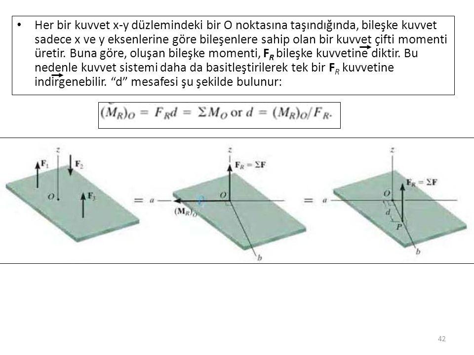 Her bir kuvvet x-y düzlemindeki bir O noktasına taşındığında, bileşke kuvvet sadece x ve y eksenlerine göre bileşenlere sahip olan bir kuvvet çifti momenti üretir.