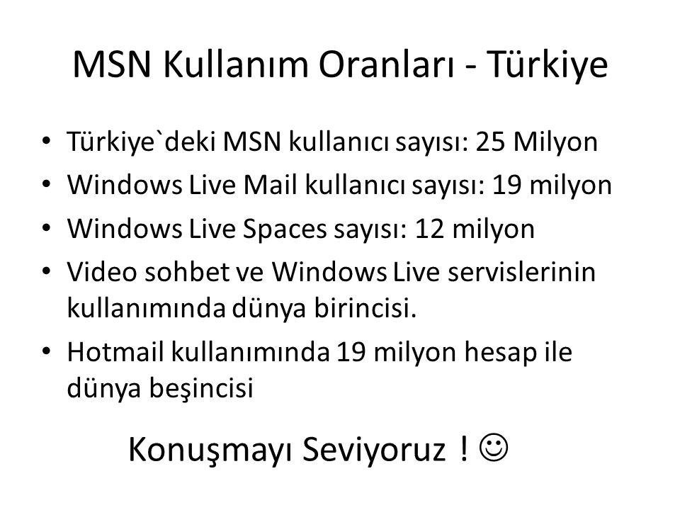 MSN Kullanım Oranları - Türkiye