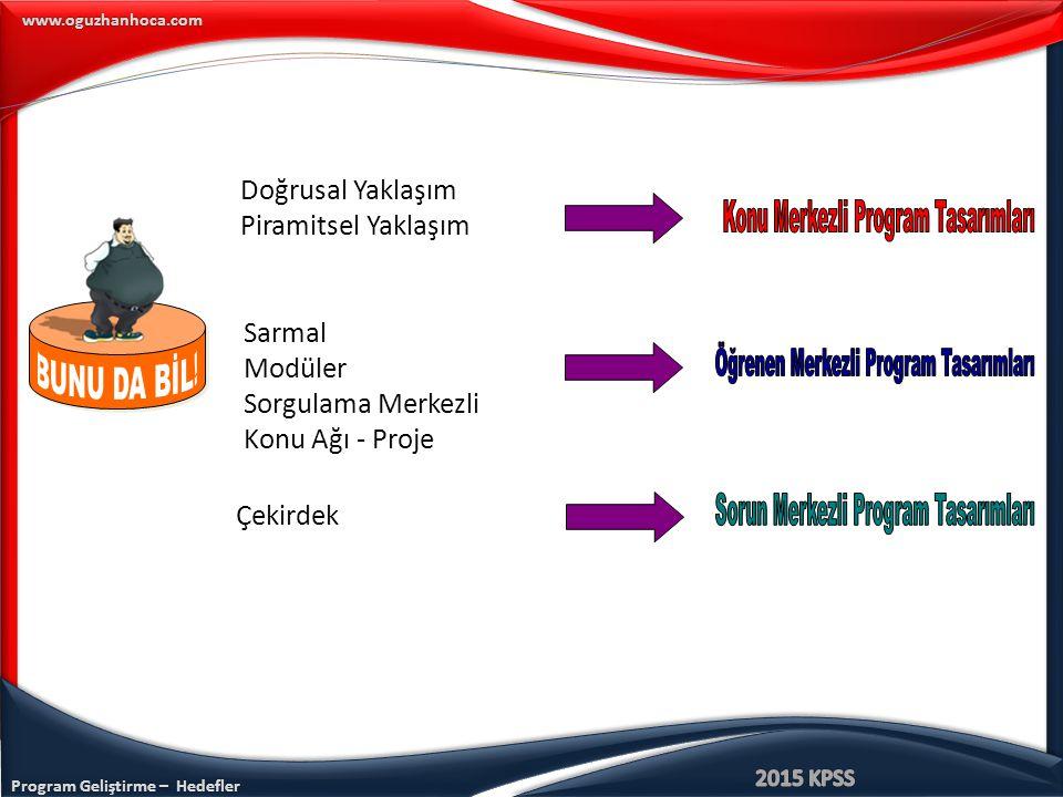 Konu Merkezli Program Tasarımları