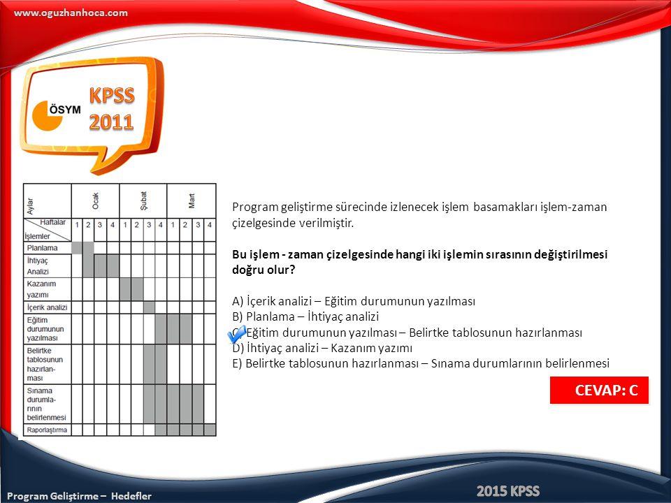 KPSS 2011. Program geliştirme sürecinde izlenecek işlem basamakları işlem-zaman çizelgesinde verilmiştir.