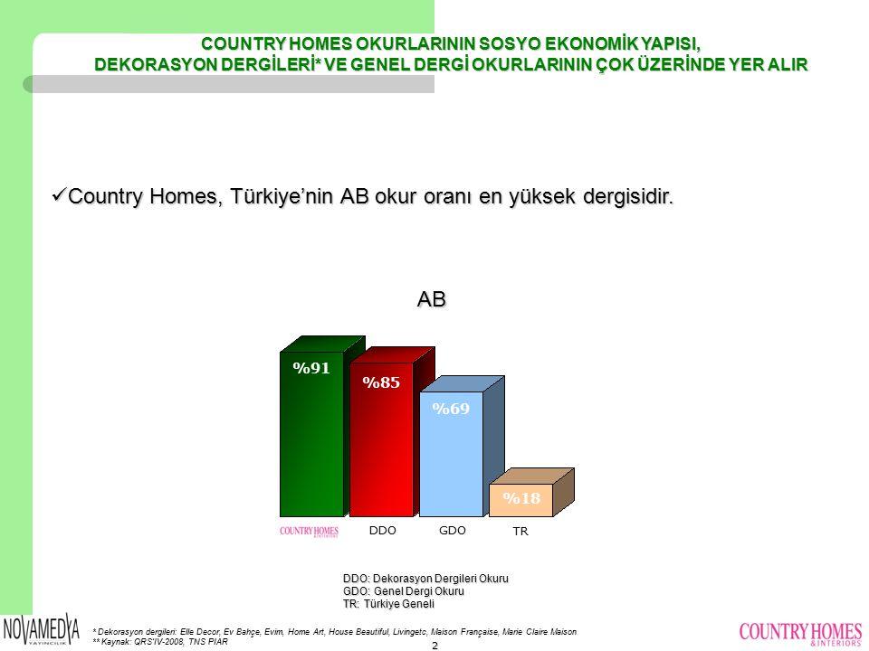 Country Homes, Türkiye'nin AB okur oranı en yüksek dergisidir.