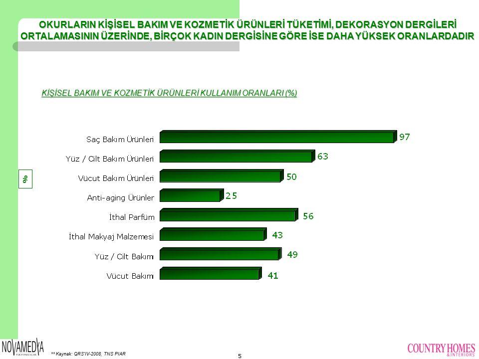 KİŞİSEL BAKIM VE KOZMETİK ÜRÜNLERİ KULLANIM ORANLARI (%)