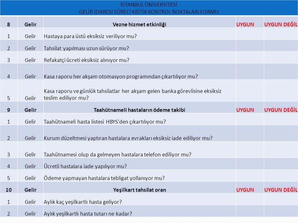 Vezne hizmet etkinliği UYGUN UYGUN DEĞİL 1