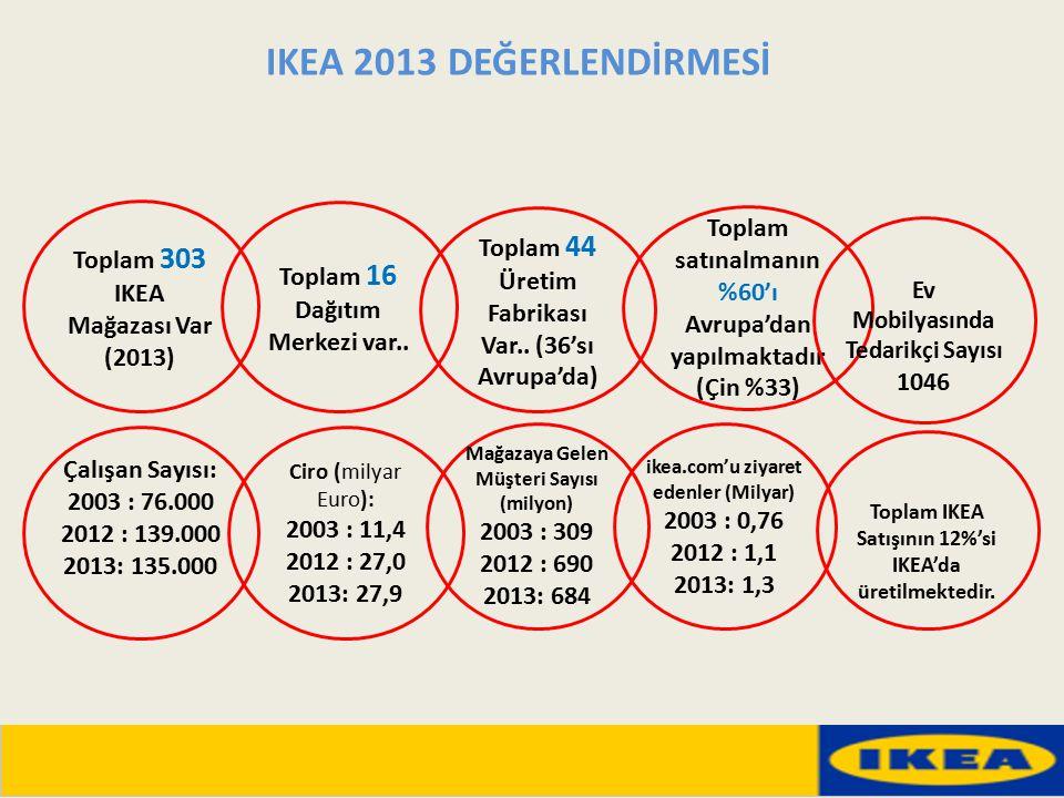 IKEA 2013 DEĞERLENDİRMESİ Toplam 303 IKEA Mağazası Var (2013)