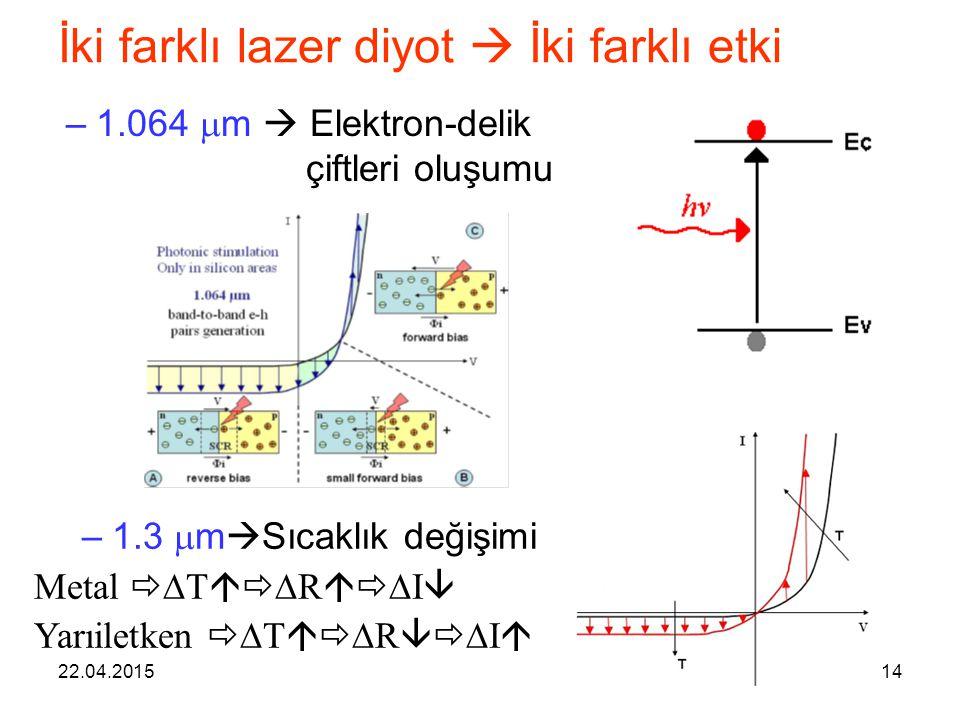 İki farklı lazer diyot  İki farklı etki