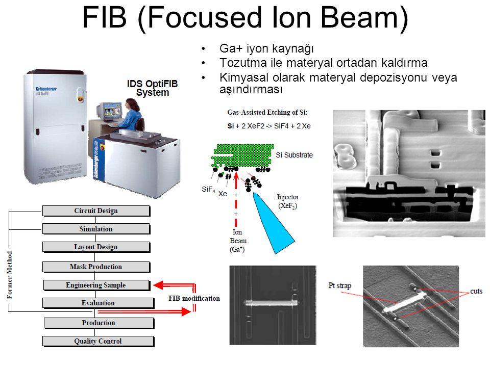 FIB (Focused Ion Beam) Ga+ iyon kaynağı