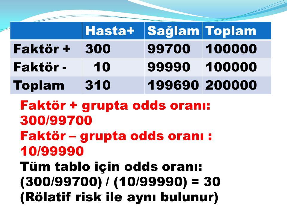 Hasta+ Sağlam. Toplam. Faktör + 300. 99700. 100000. Faktör - 10. 99990. 310. 199690. 200000.