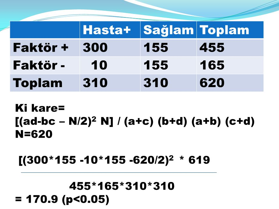 Hasta+ Sağlam Toplam Faktör + 300 155 455 Faktör - 10 165 310 620