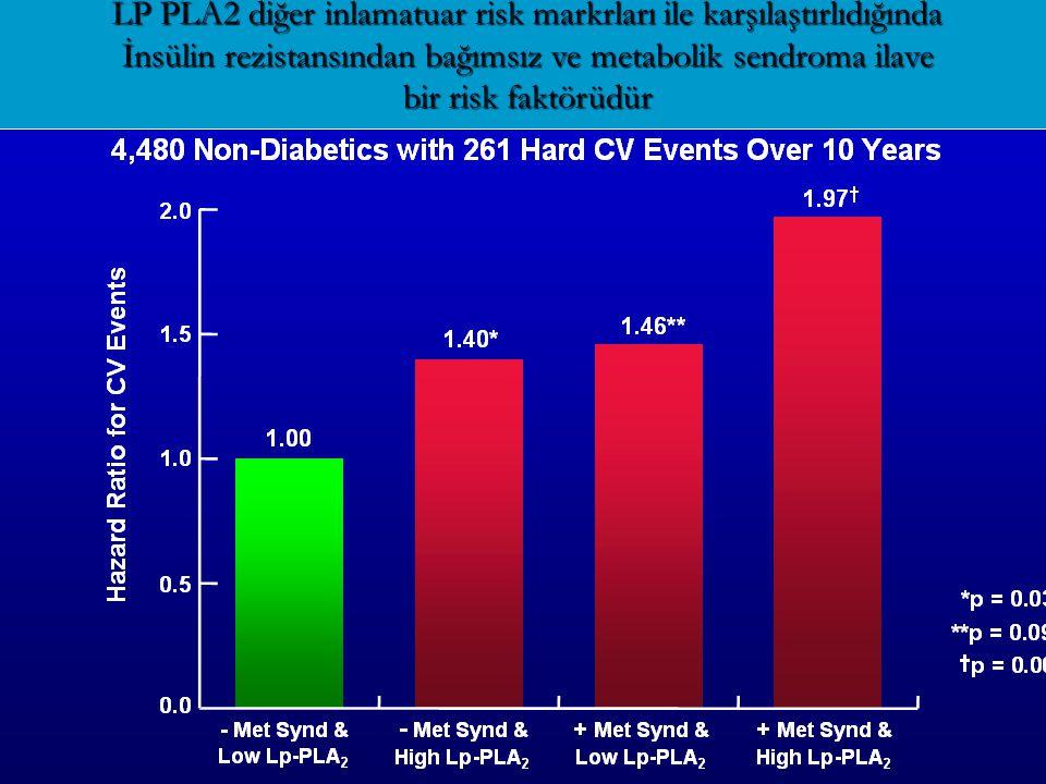 LP PLA2 diğer inlamatuar risk markrları ile karşılaştırlıdığında