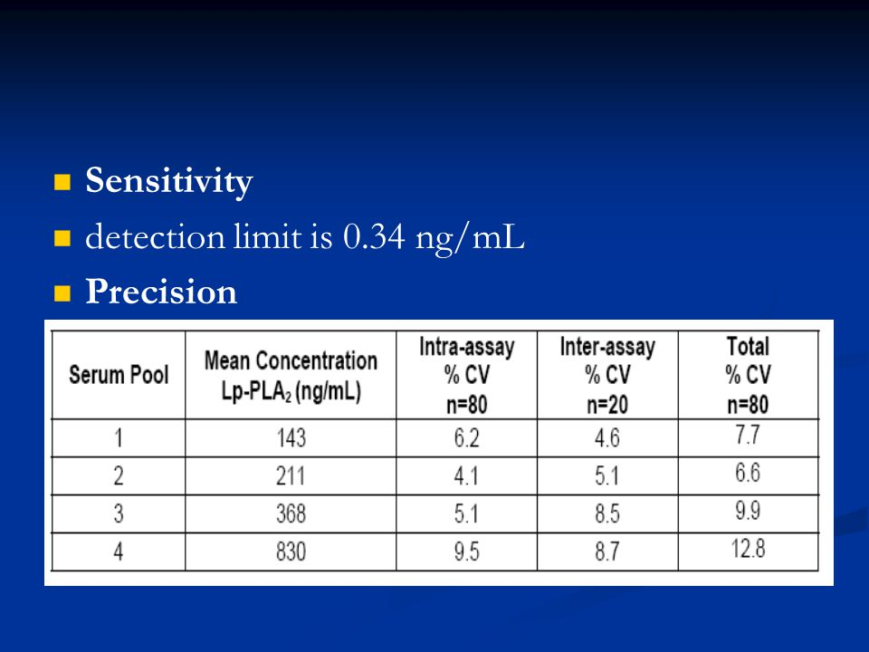 Sensitivity detection limit is 0.34 ng/mL Precision