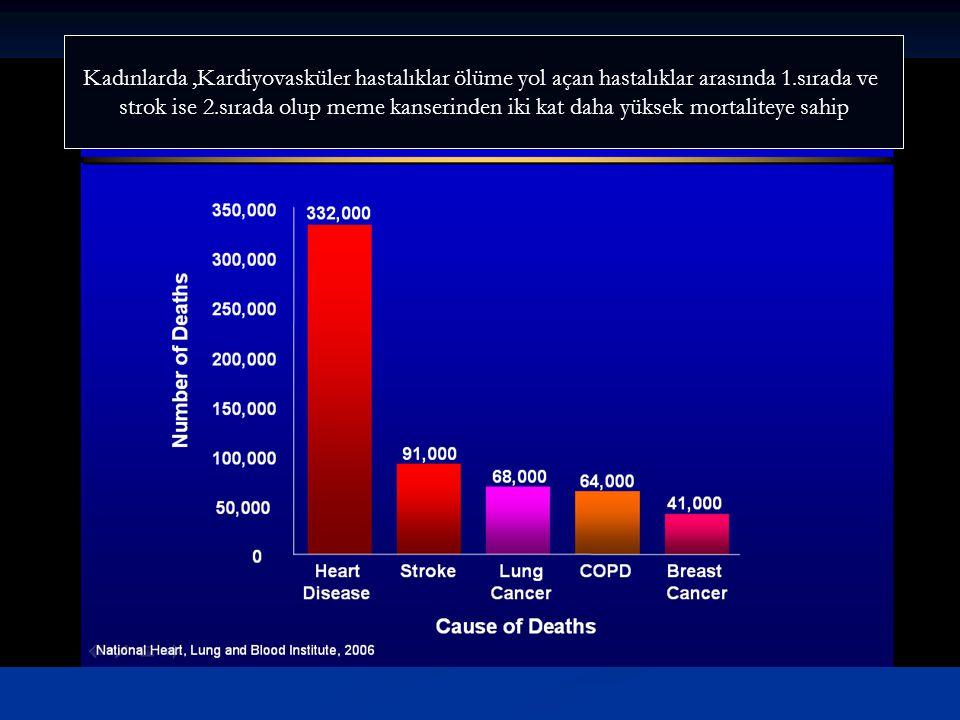 Kadınlarda ,Kardiyovasküler hastalıklar ölüme yol açan hastalıklar arasında 1.sırada ve