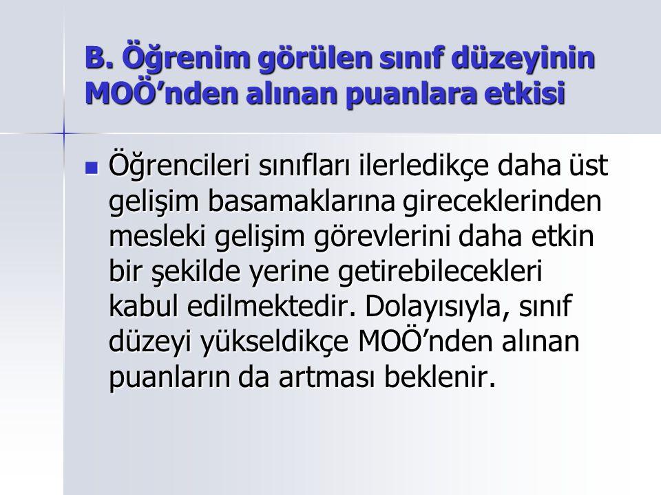 B. Öğrenim görülen sınıf düzeyinin MOÖ'nden alınan puanlara etkisi
