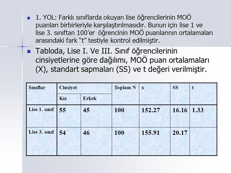 1. YOL: Farklı sınıflarda okuyan lise öğrencilerinin MOÖ puanları birbirleriyle karşılaştırılmasıdır. Bunun için lise 1 ve lise 3. sınıftan 100'er öğrencinin MOÖ puanlarının ortalamaları arasındaki fark t testiyle kontrol edilmiştir.