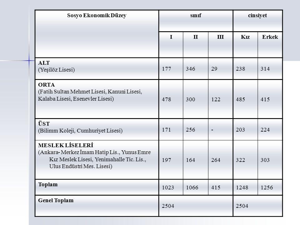 Sosyo Ekonomik Düzey sınıf. cinsiyet. I. II. III. Kız. Erkek. ALT. (Yeşilöz Lisesi) 177. 346.