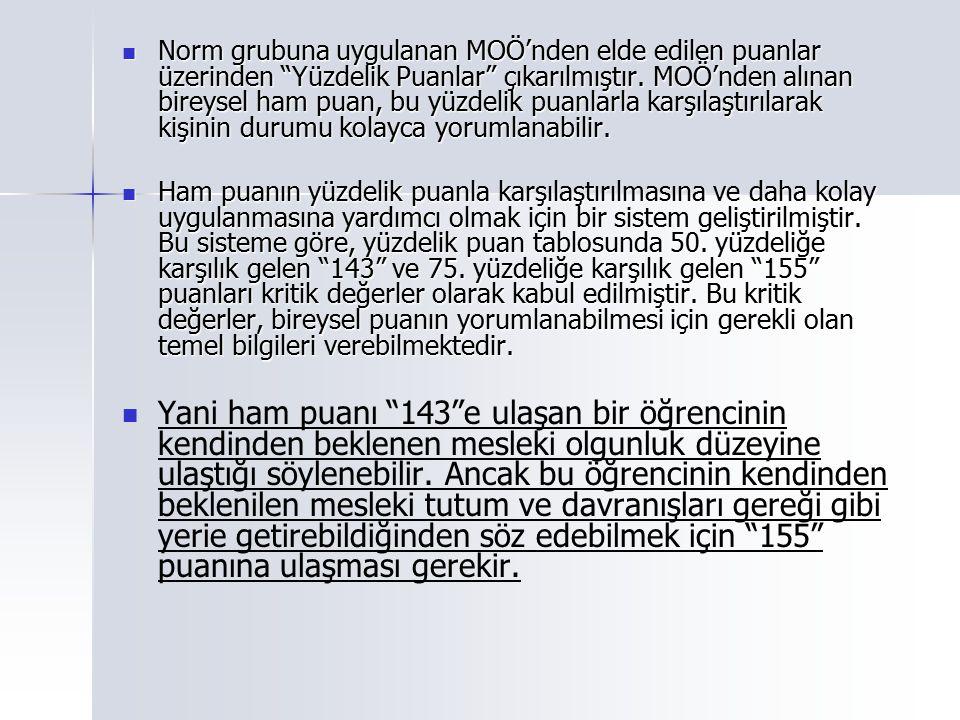 Norm grubuna uygulanan MOÖ'nden elde edilen puanlar üzerinden Yüzdelik Puanlar çıkarılmıştır. MOÖ'nden alınan bireysel ham puan, bu yüzdelik puanlarla karşılaştırılarak kişinin durumu kolayca yorumlanabilir.