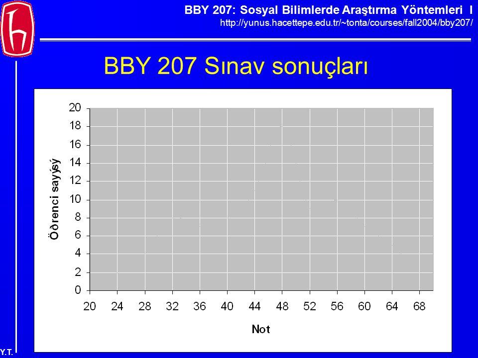 BBY 207 Sınav sonuçları