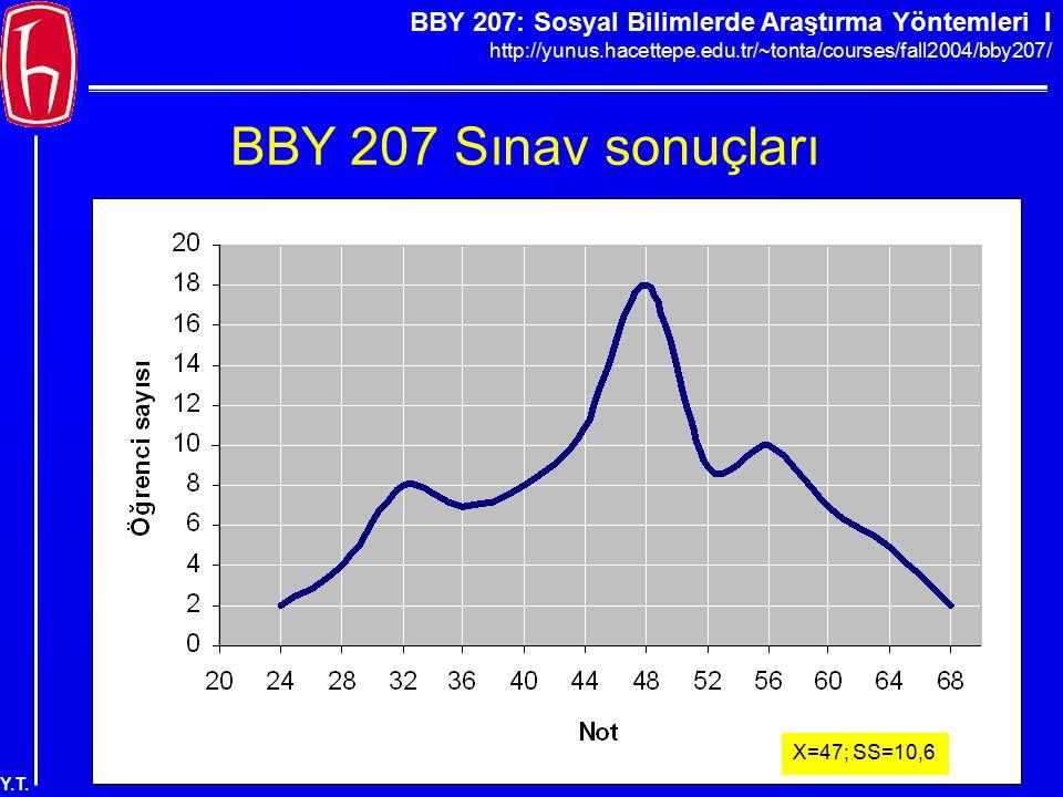 BBY 207 Sınav sonuçları X=47; SS=10,6